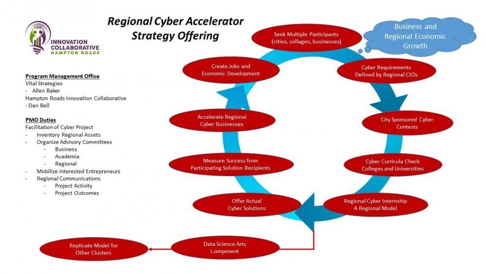 regional-cyber-accelerator-visual